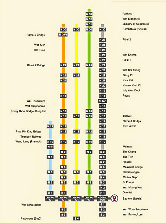 Схема маршрутов лодок по Чао