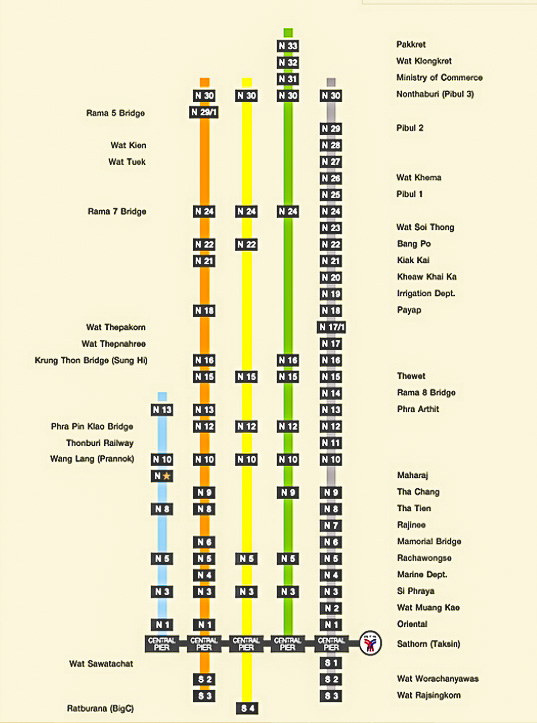 Схема маршрутов лодок по Чао Прайе